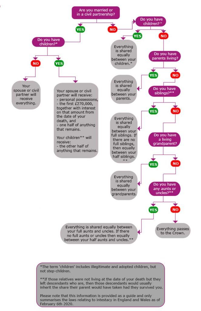 Rules of Intestacy flowchart